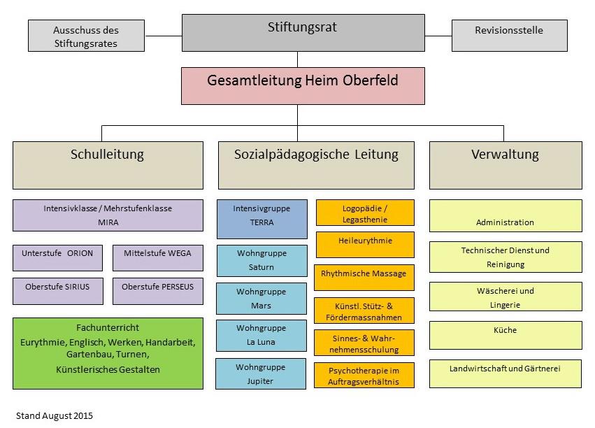 Organigramm Heim Oberfeld
